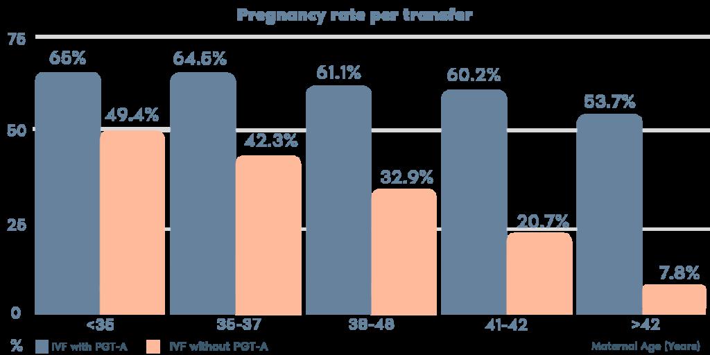 PGT-A pregnancy rate